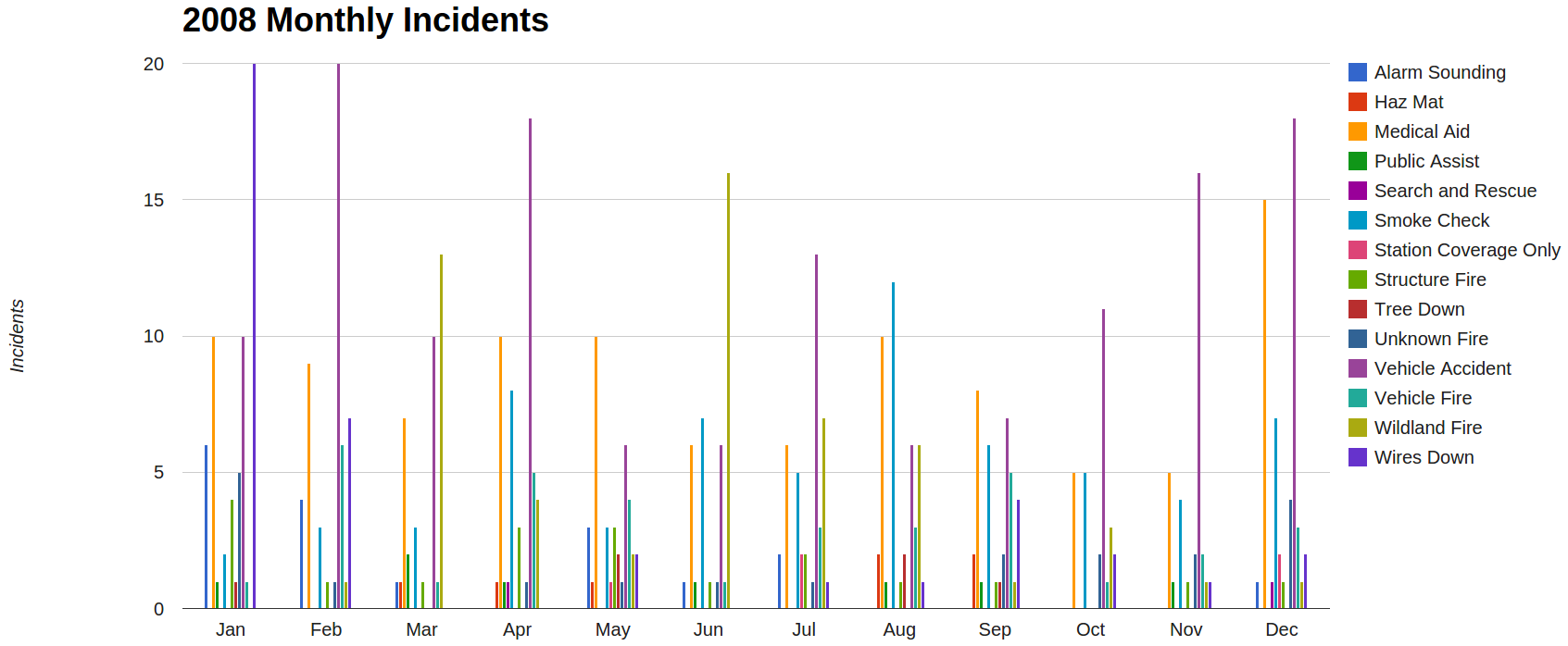 https://sites.google.com/a/lomaprietafire.org/loma-prieta-fire-rescue/home/incident-statistics/2008-incident-type-distribution/2008_monthly_incidents.png