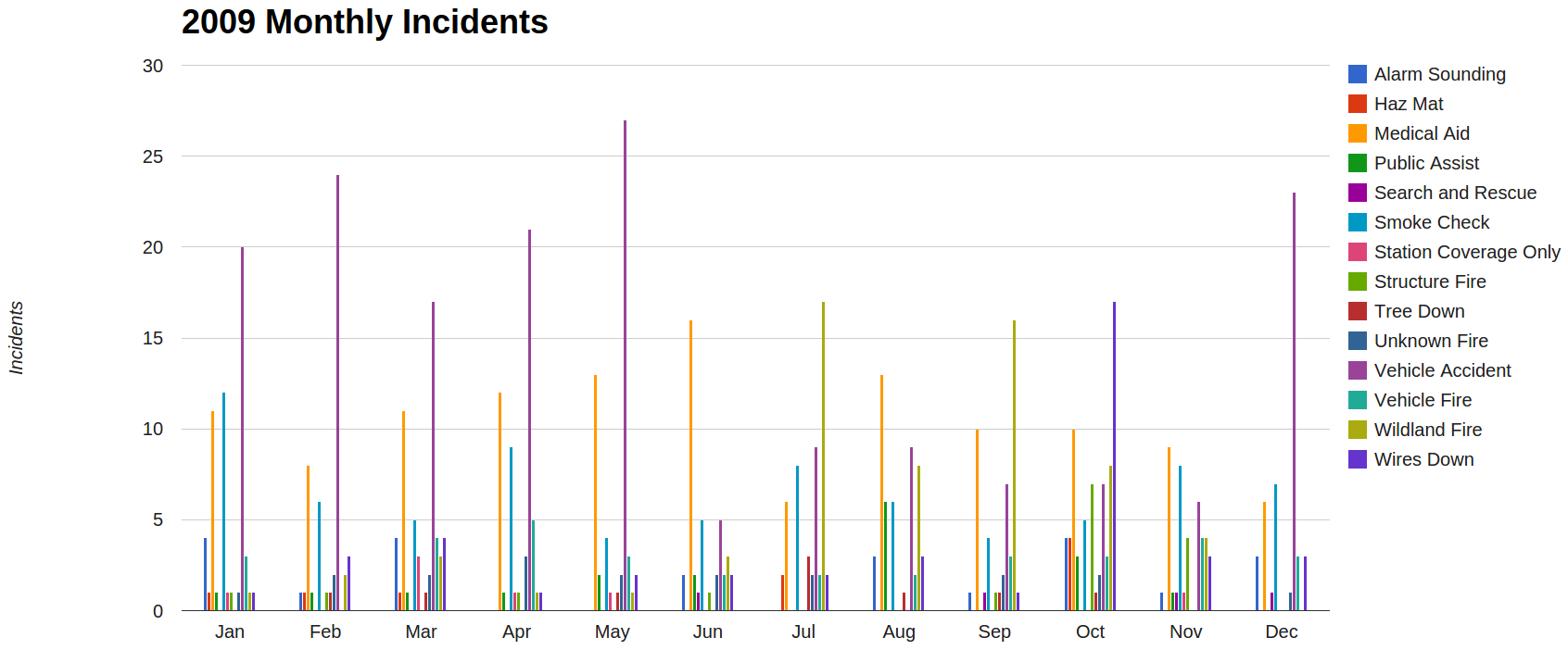 https://sites.google.com/a/lomaprietafire.org/loma-prieta-fire-rescue/home/incident-statistics/2009-incident-response-overview/2009_monthly_incidents.png?attredirects=0