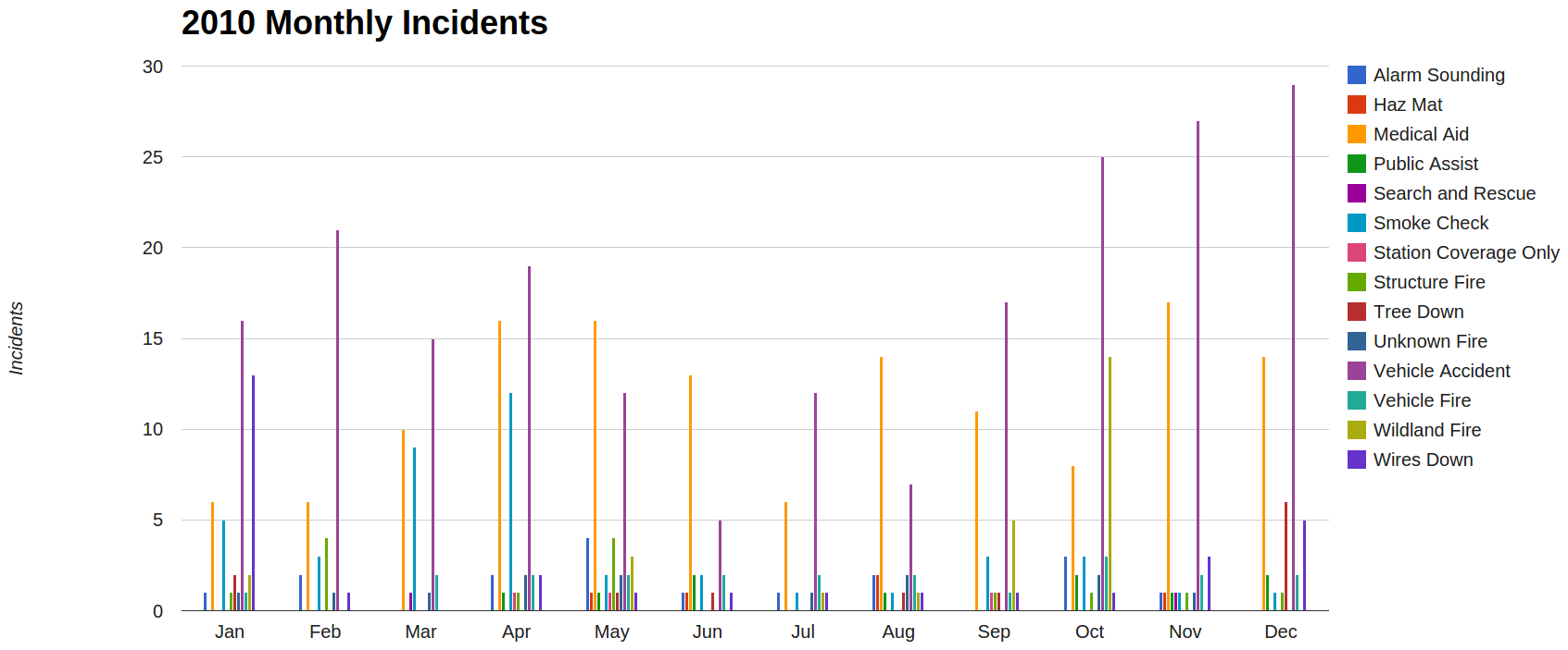 https://sites.google.com/a/lomaprietafire.org/loma-prieta-fire-rescue/home/incident-statistics/2010-incident-response-overview/2010_monthly_incidents.png