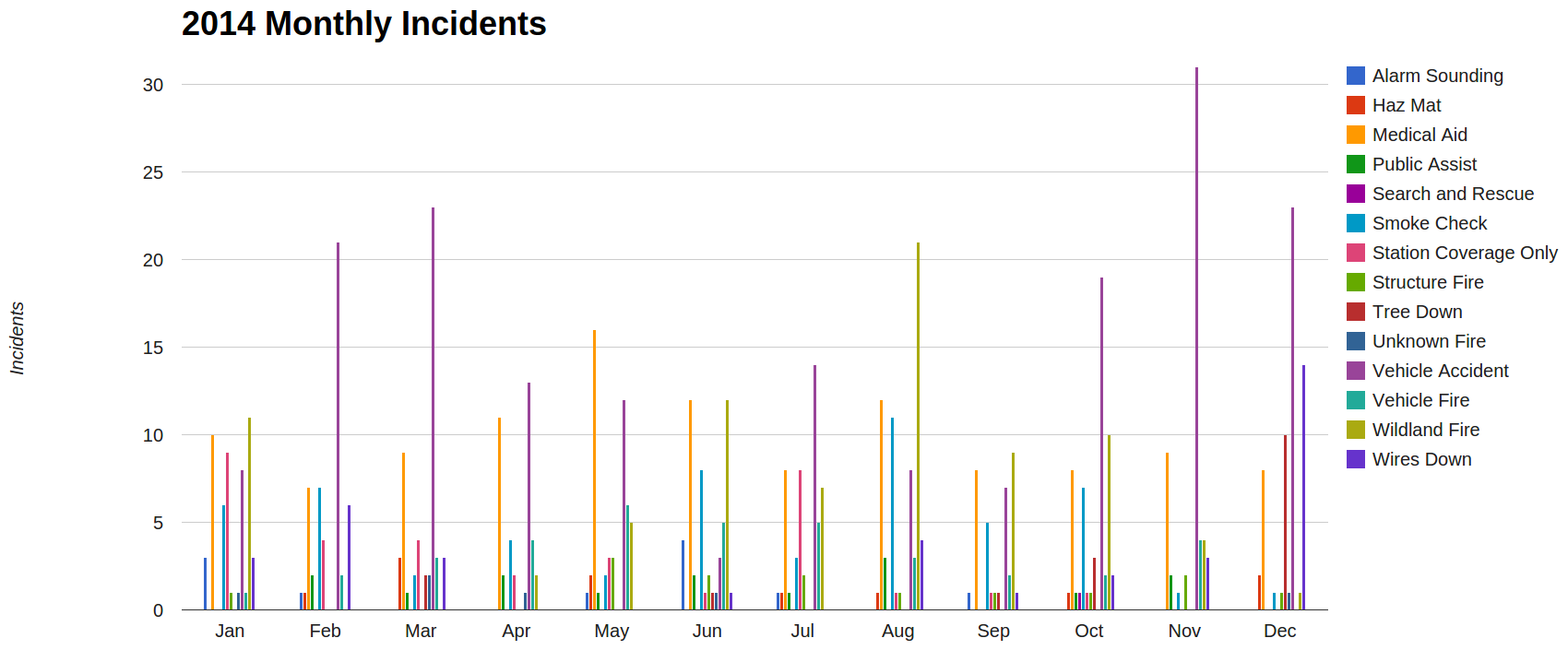 https://sites.google.com/a/lomaprietafire.org/loma-prieta-fire-rescue/home/incident-statistics/2014-incident-response-overview/2014_monthly_incidents_dec.png